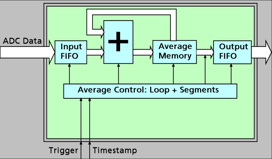 Signal Processing Block Average Spectrum