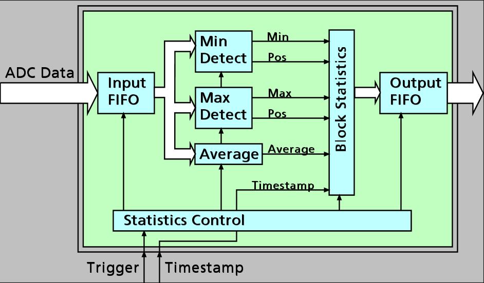 Signal Processing Block Statistics Peak Detect Spectrum