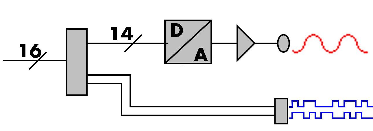 synchronous digital output option