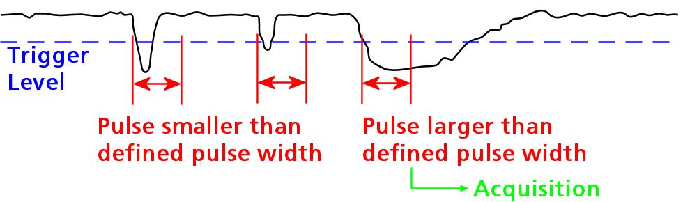 Pulse Width Trigger | Spectrum