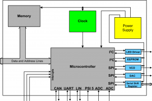 Generic Car Microcontroller Setup