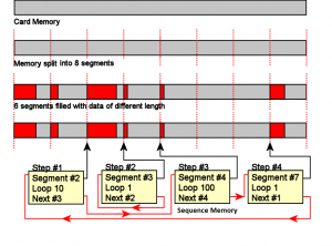 Sequence Mode Memory Organisation