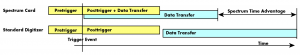 Timescale for data transfer