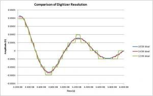 Digitizer Resolution and Precision