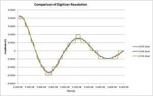 Digitizer Resolution and Precision
