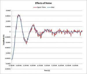 Damped sine wave with noise