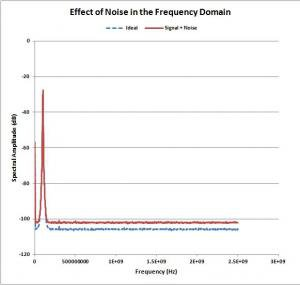 Damed sine wave with noise in FFT