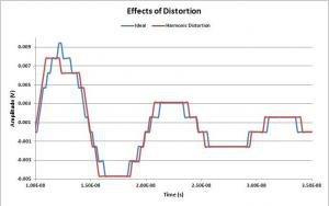 Harmonic Distortion in time domain