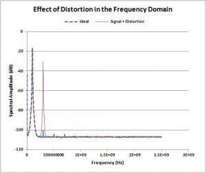 Harmonic Distortion in FFT plot