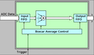 Boxcar Average Block Diagram