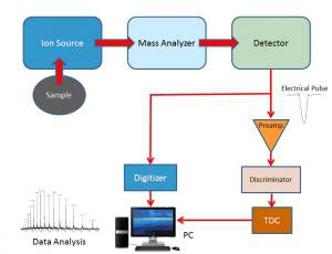 Mass Spectrometer Block Diagram