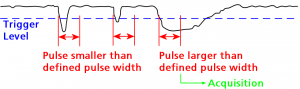 Example of break detection with pulse width trigger