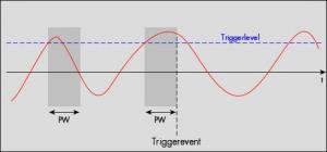 Schematic of pulse width trigger detection