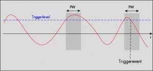 Schematic of short pulse with trigger detection