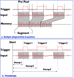 Diagram explaining the Multiple Recording and Timestamp mode