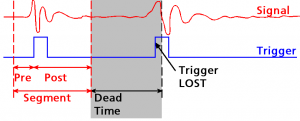 Diagram of a long dead time and fast repeating signals
