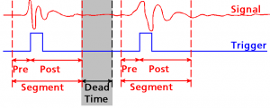 Diagram of dead time and segmented acquisition with high repetition rate