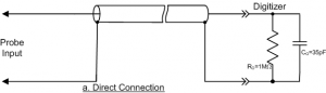 Direct Coax Cable Connection