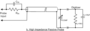 High Impedance Passive Probe
